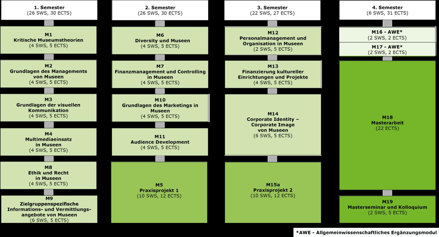Curriculum Studiengang Museumsmanagement und -kommunikation (gültig ab WiSem 2018/2019)